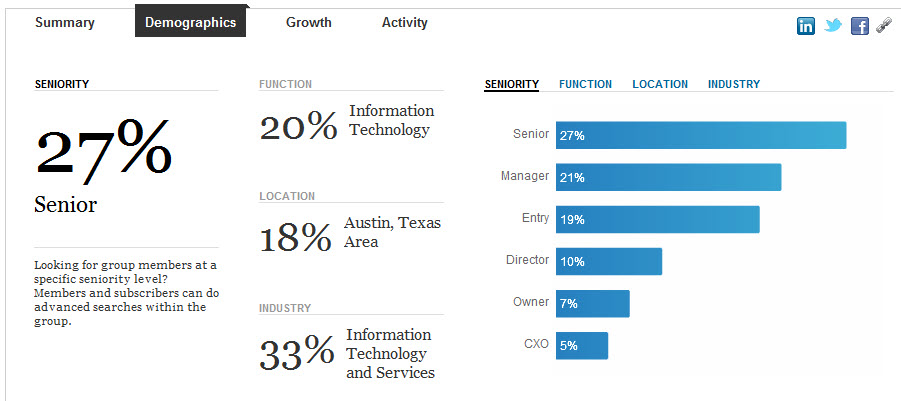 Dell LinkedIn Case Study Group Demographics