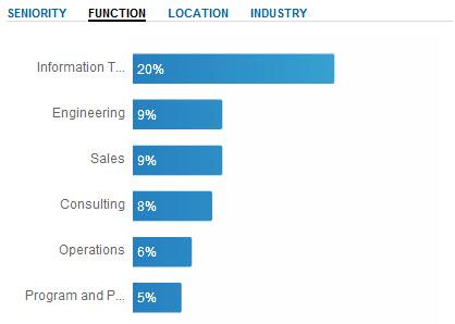 Dell LinkedIn Case Study Group Breakdown