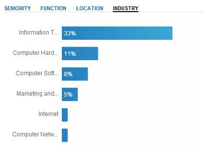 Dell LinkedIn Case Study