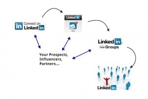 Free LinkedIn Training