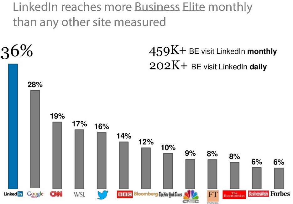 LinkedIn Reaches Most Business Elite