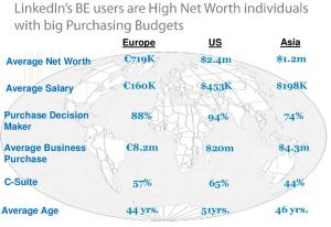 High Net Worth Decision Makers on LinkedIn