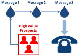 LinkedIn Messaging Campaign