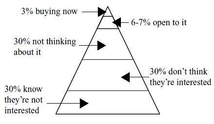 The Demand Gen Pyramid - Courtesy chetholmes.com